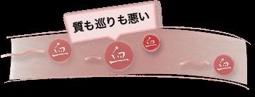 漢方で考えられている卵管が詰まる原因3