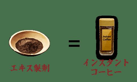 エキス製剤の例としてインスタントコーヒーが挙げられる。