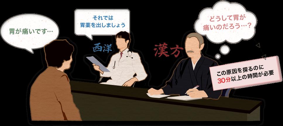 病に対して特定の薬を処方する西洋医学に対して、漢方である東洋医学ではまず、患者の病に対して原因を探っていくところから始める。